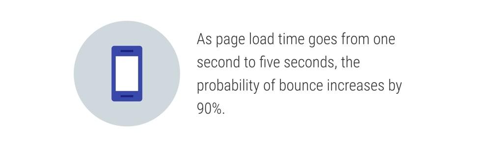 3. سرعت وب سایت خود را بهبود ببخشید